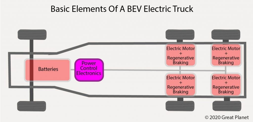 Basic Elements of an HGV Battery Electric Vehicle