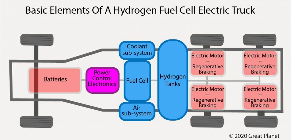 Basic Elements of an Hydrogen Fuel Cell HGV