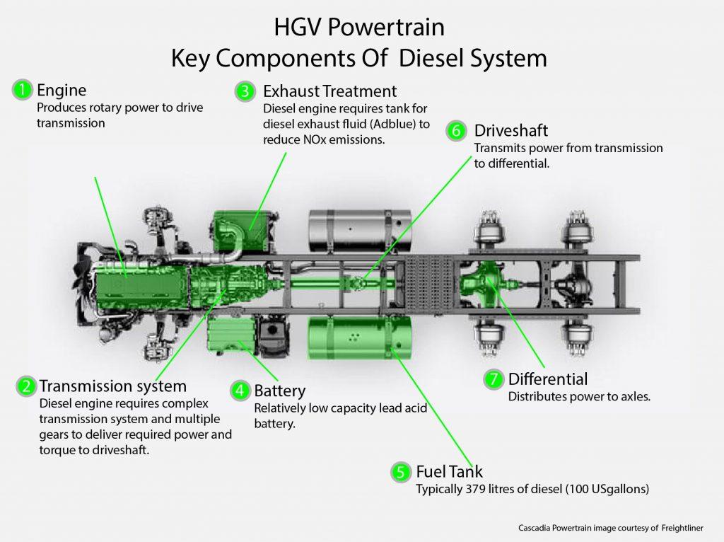 HGV Diesel Powertrain