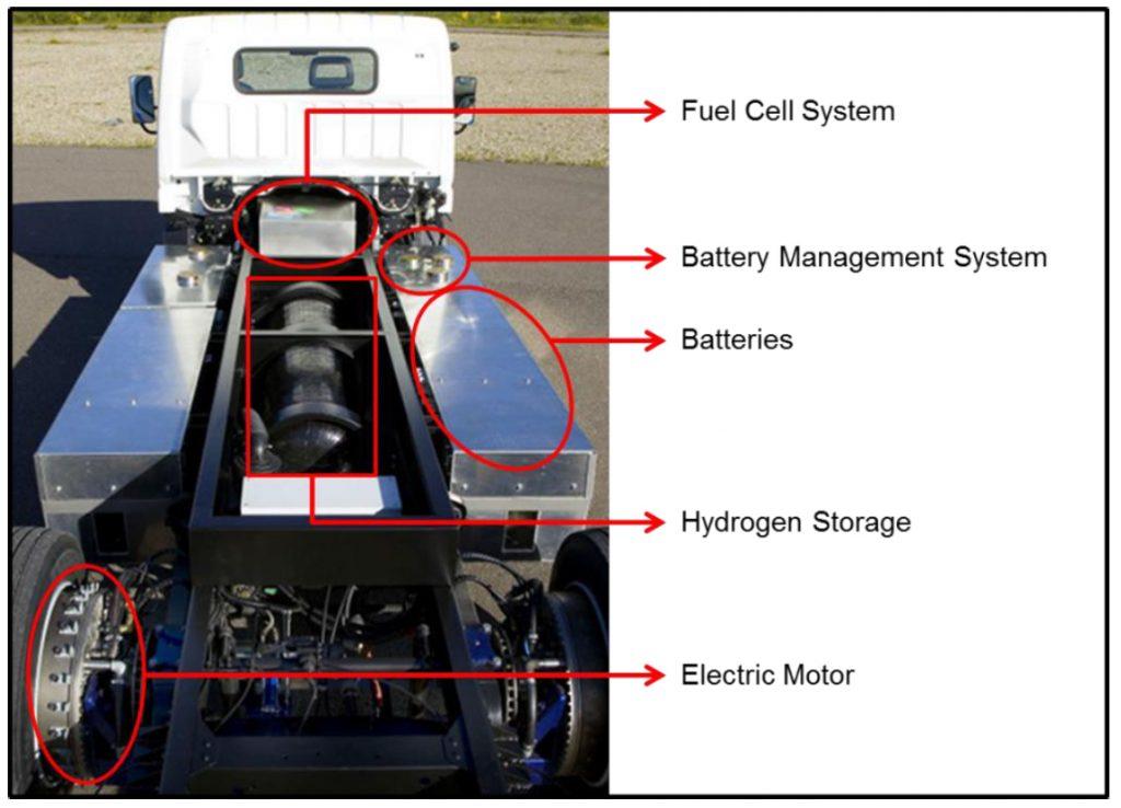 Hydrogen tank storage mounted below the load area