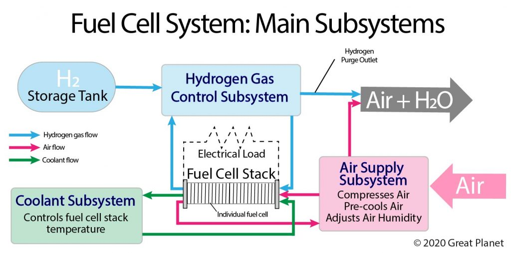 Hydrogen Fuel Cell: Main Subsystems