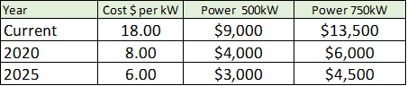 Estimated drive systems costs per kW