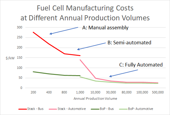 Truck Fuel Cell Stack and  Balance of Plant Costs per kW