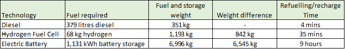 Comparison of Fuel Load & Weight for Same Driving Range