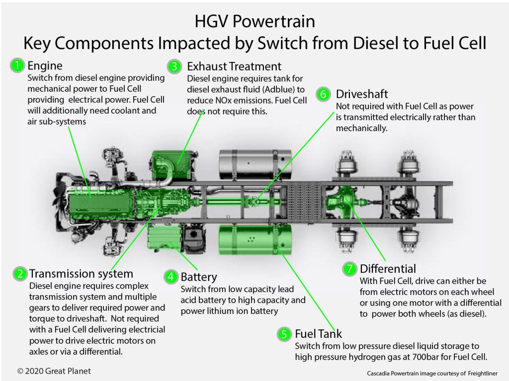 Key Components Impacted by Switch From Diesel to Fuel Cell