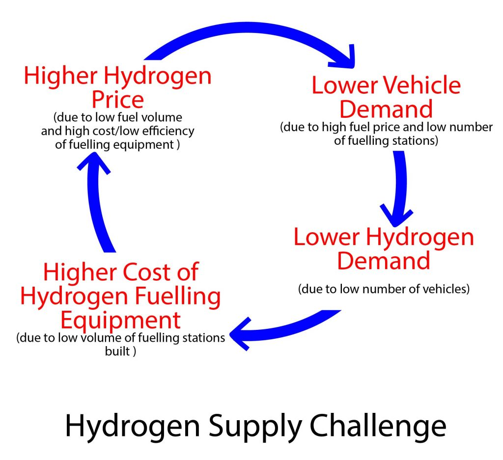 Challenge of Developing Hydrogen as a Fuel